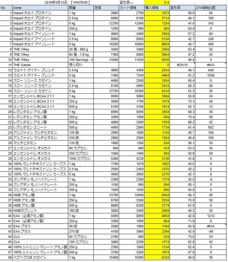 2019年3月13日の価格