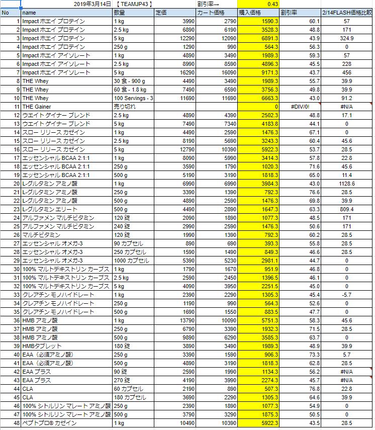 ホワイトデーフラッシュセールの価格