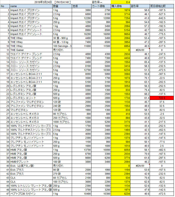 2019年3月24日の価格
