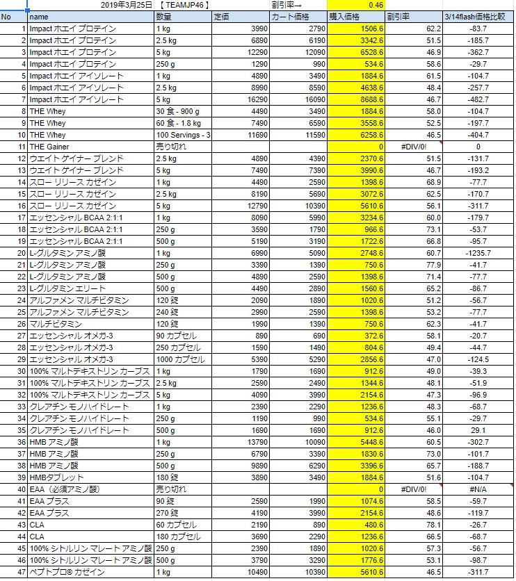 2019年3月25日フラッシュセールの価格