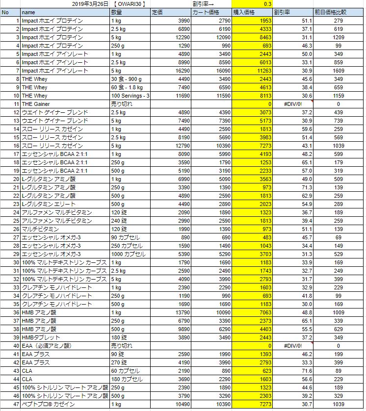 2019年3月26日の価格