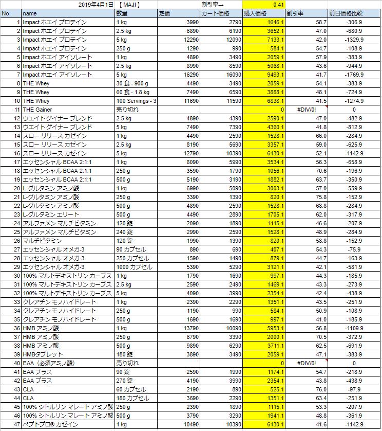 2019年4月1日の価格表