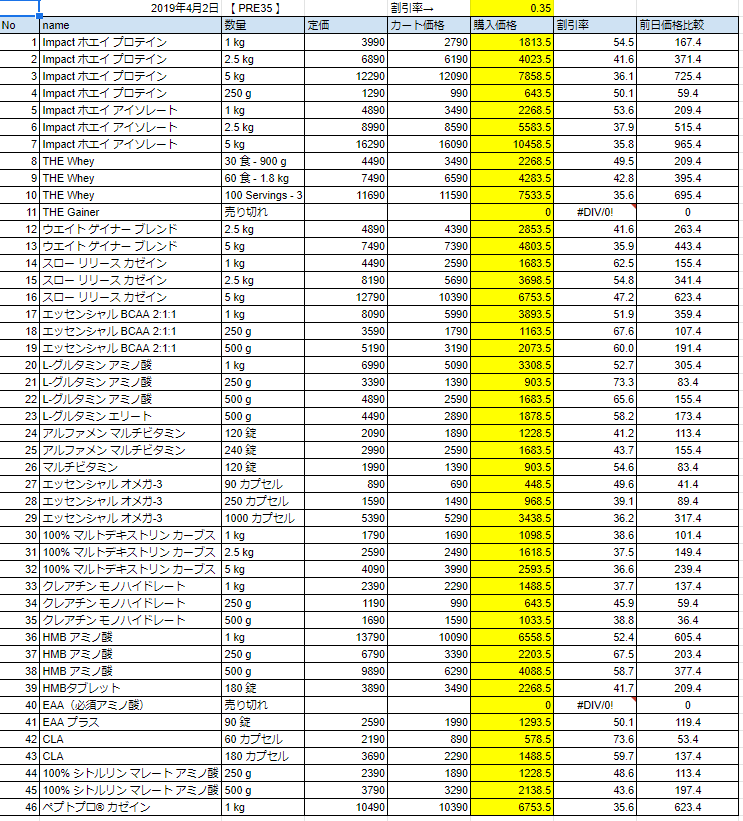 2019年4月2日価格
