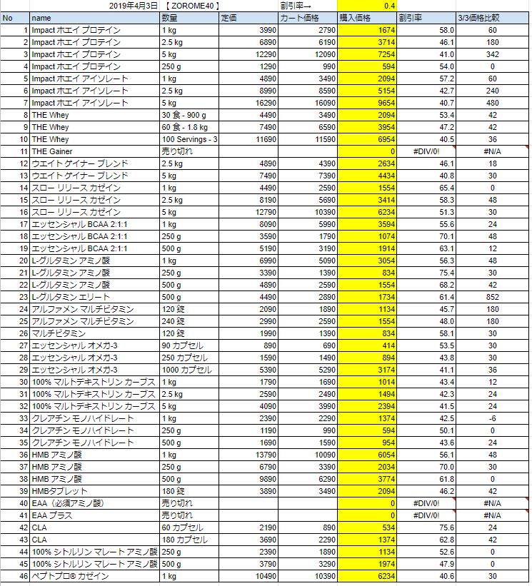 2019年4月3日の価格