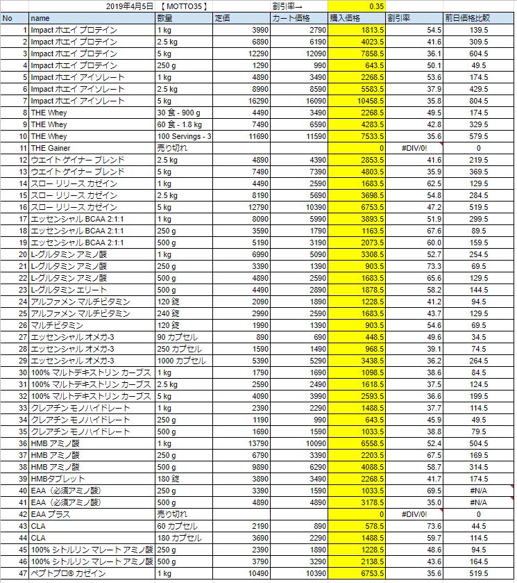 2019年4月5日価格