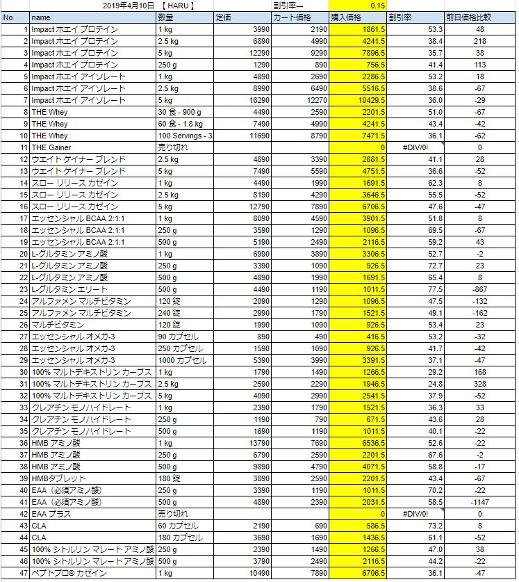 2019年4月10日の価格表