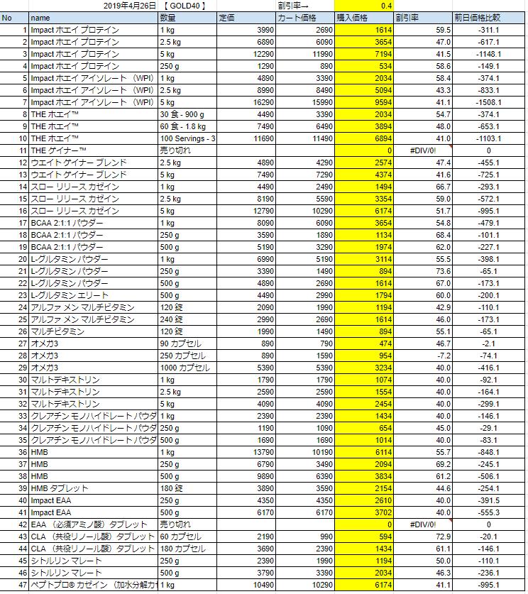 2019年4月26日の価格