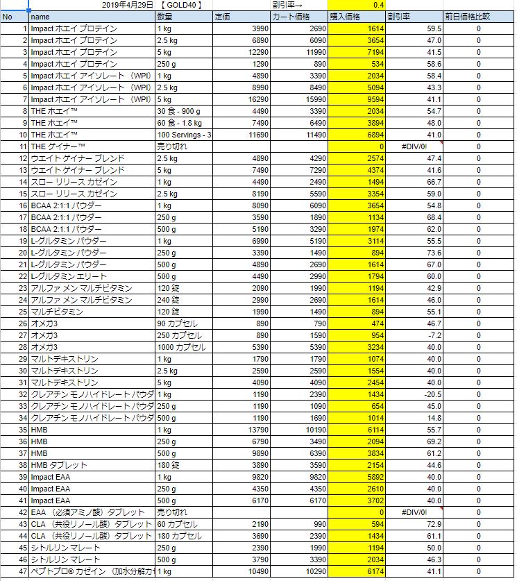 2019年4月29日の価格