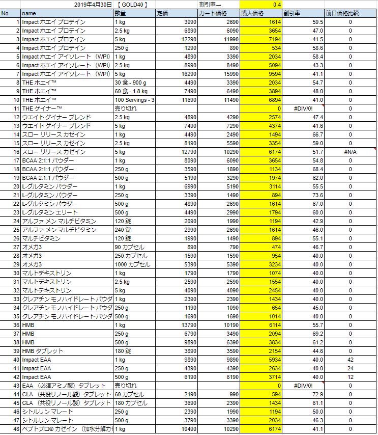 2019年4月30日の価格