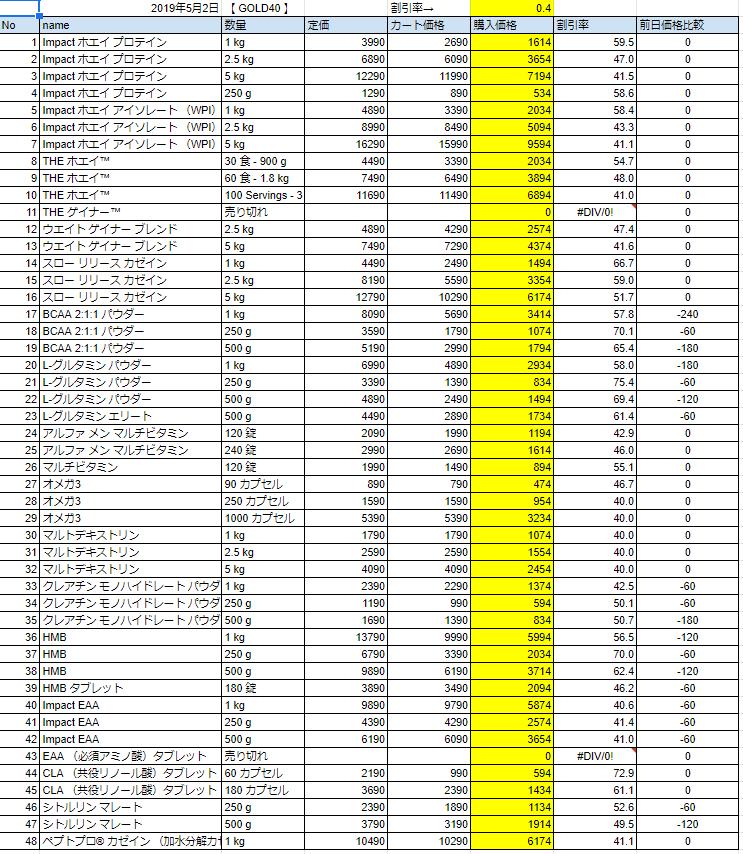 2019年5月2日の価格
