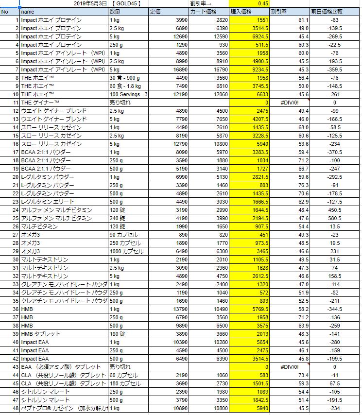 2019年5月3日の価格
