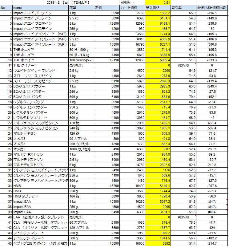 GW本番フラッシュセール価格