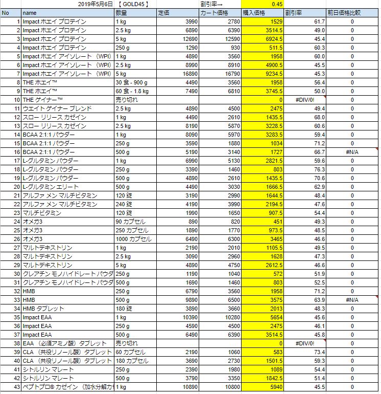 2019年5月6日の価格