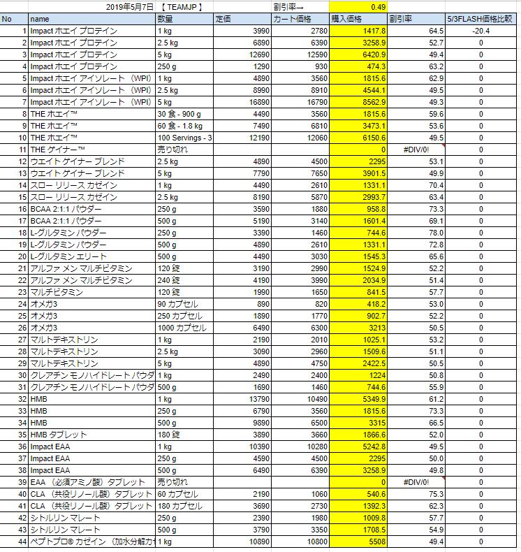 2019年5月7日フラッシュ価格