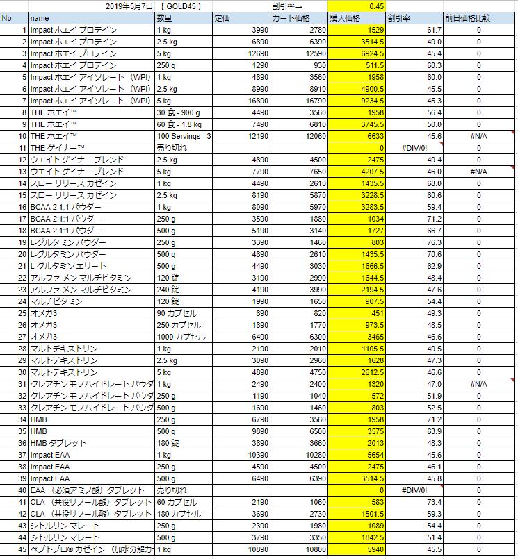 2019年5月7日価格