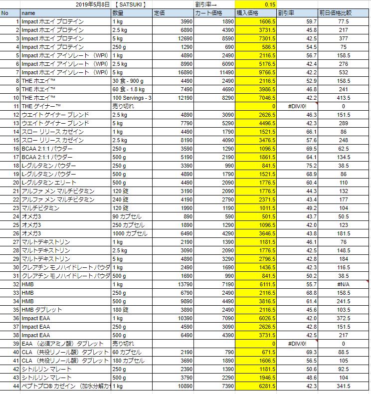 2019年5月8日の価格