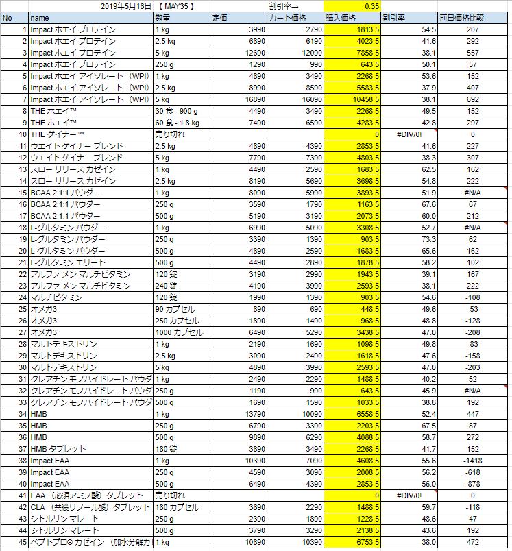 2019年5月16日価格