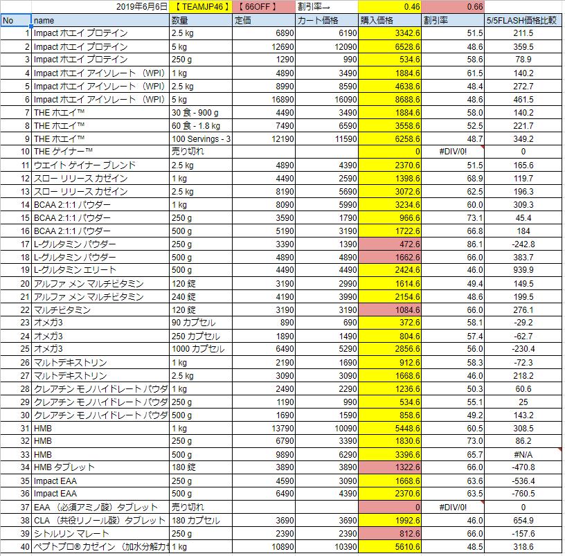6月6日ゾロ目フラッシュセールの価格