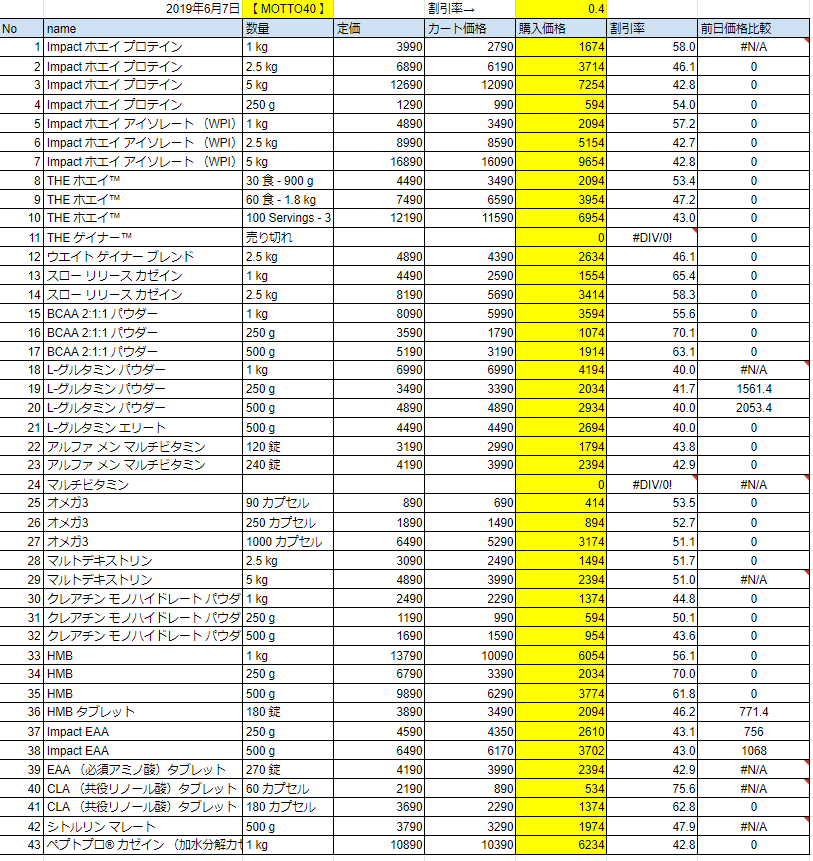 2019年6月7日の価格
