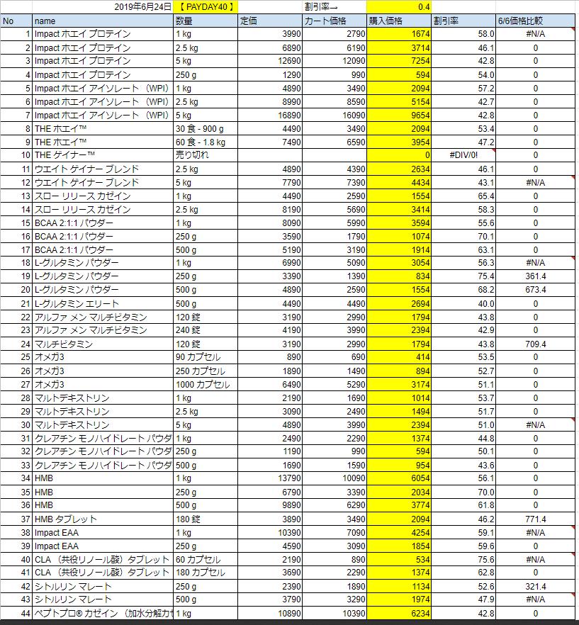 2019年6月24日価格