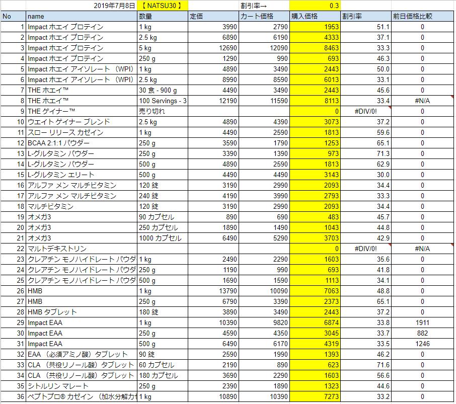 2019年7月8日の価格