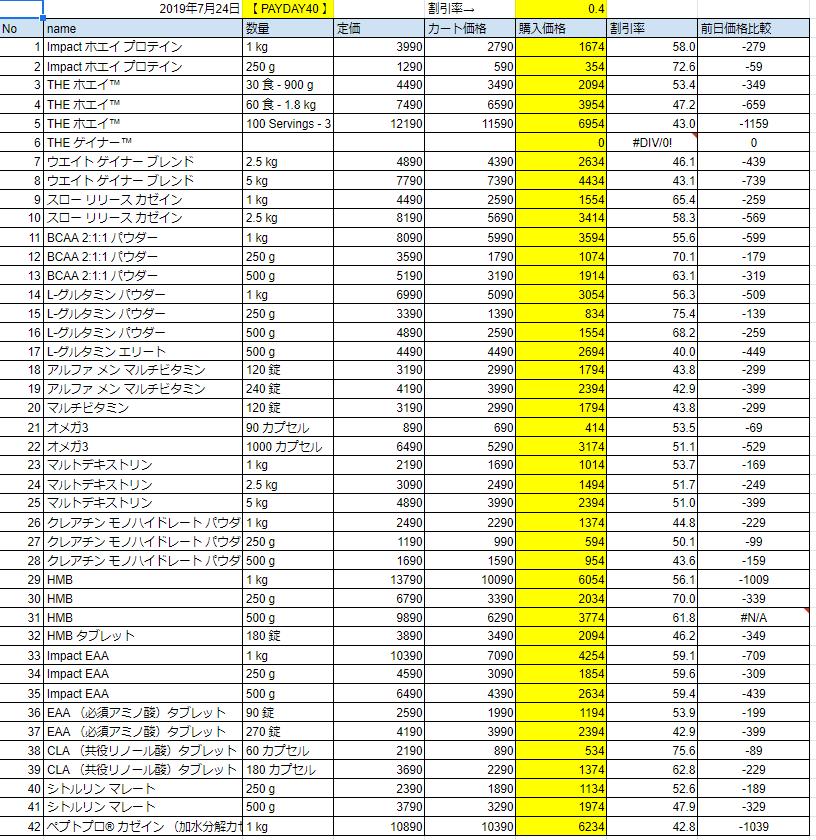 2019年7月24日価格