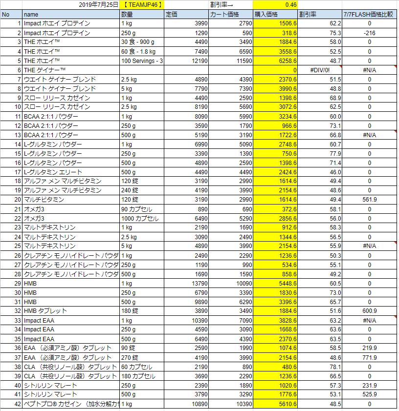 2019年7月25日フラッシュセール価格