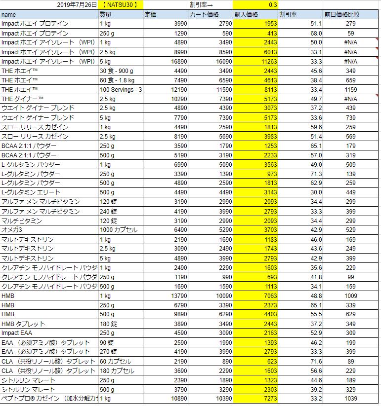 2019年7月26日の価格