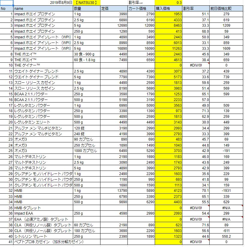 2019年8月9日の価格