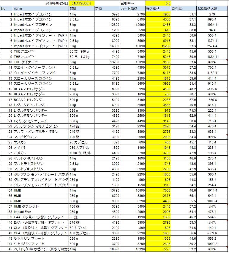 2019年8月24日の価格
