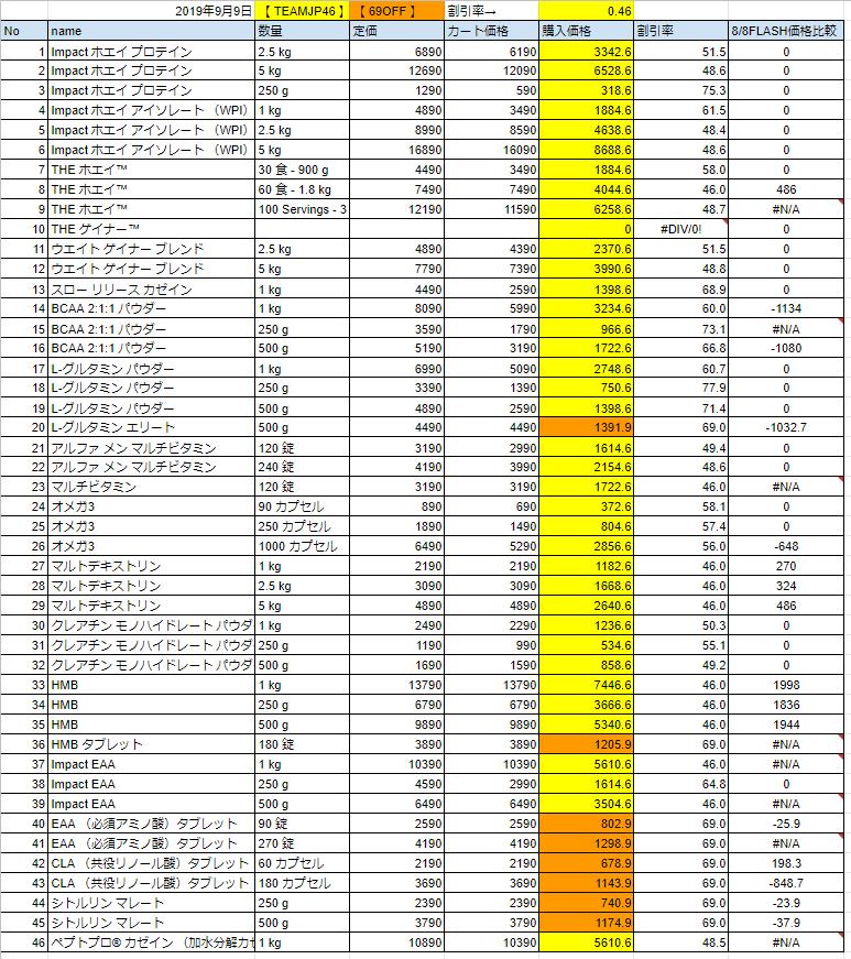 9月9日の価格
