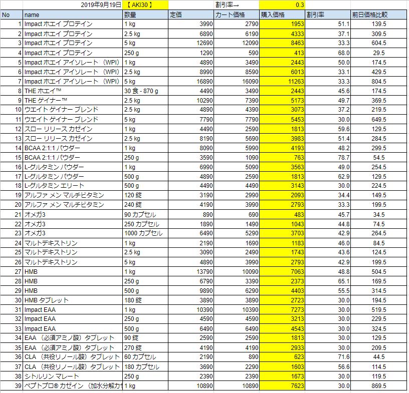 2019年9月19日の価格