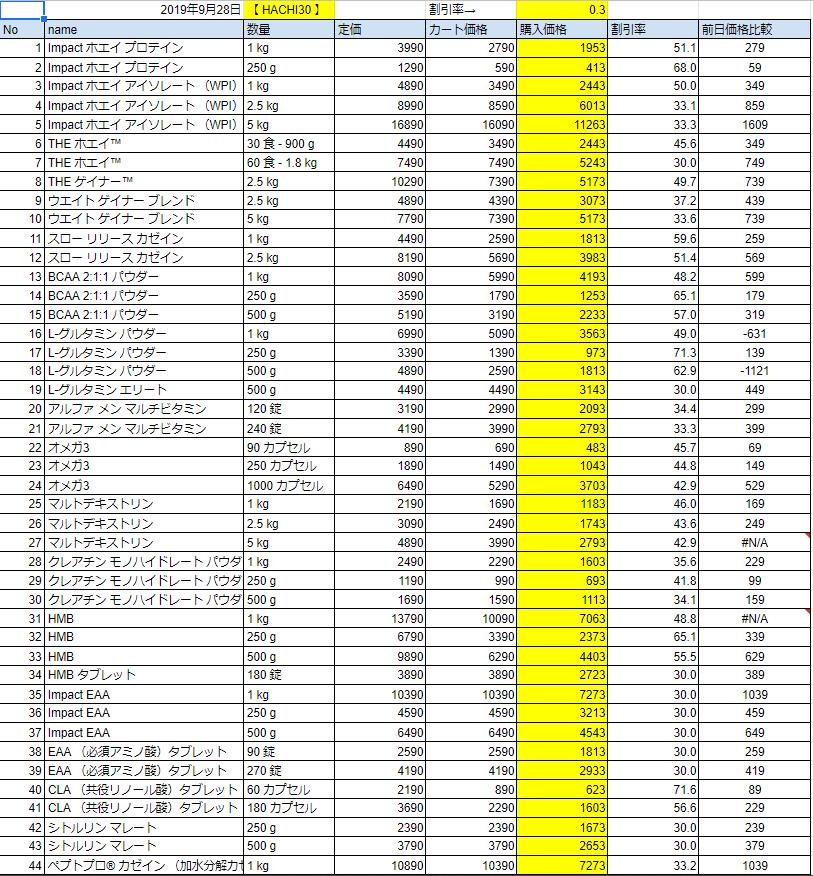 2019年9月28日の価格