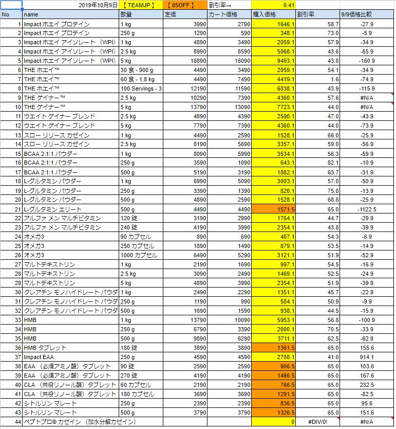 2019年10月9日の価格