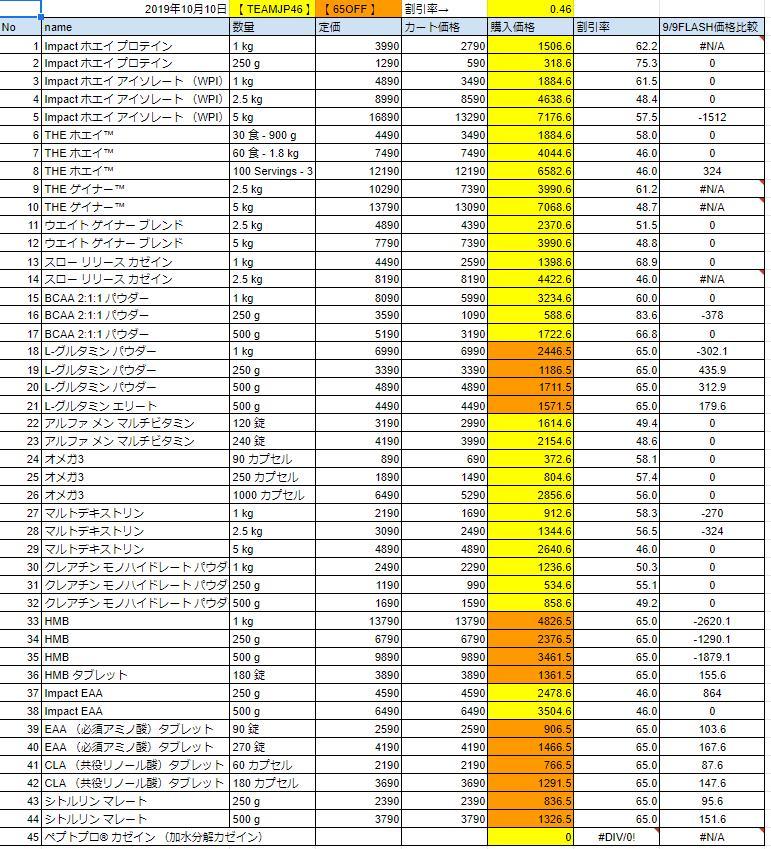 2019年10月10日の価格