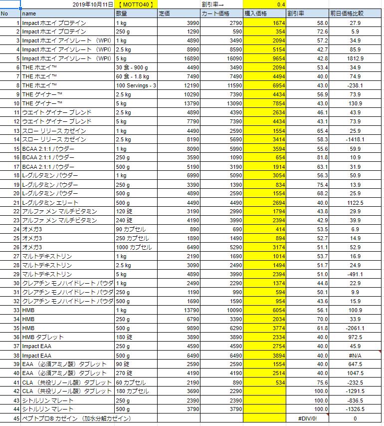 2019年10月11日の価格