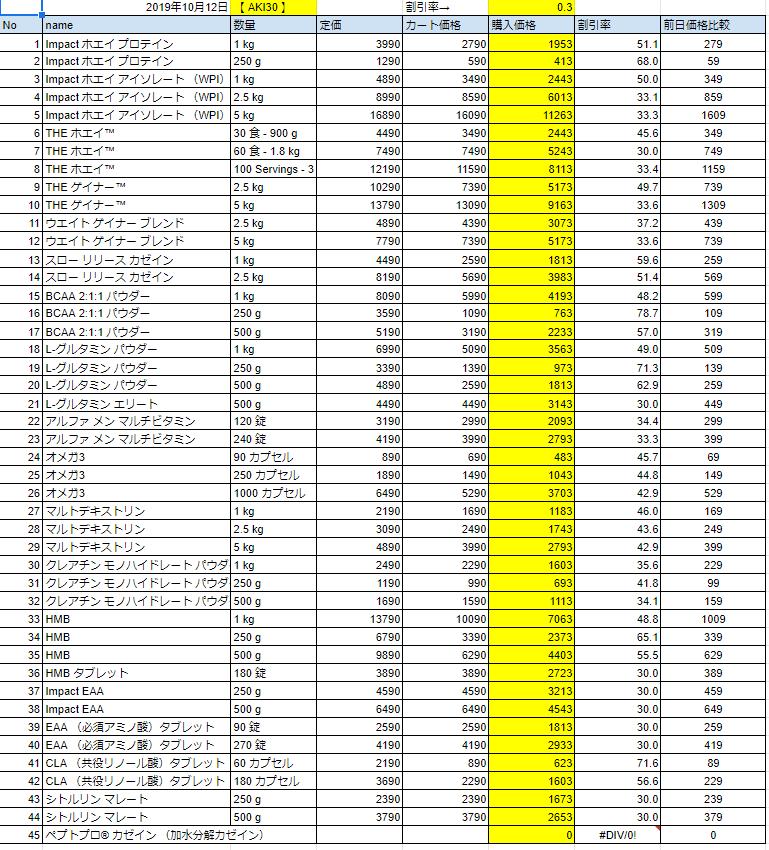 2019年10月12日の価格