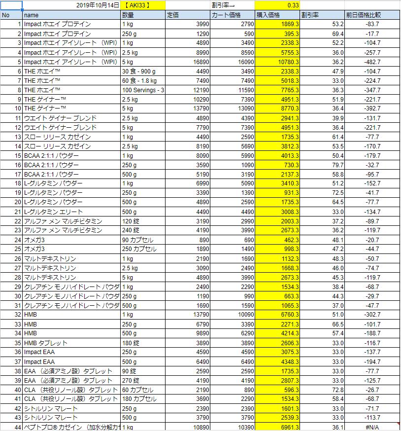 2019年10月14日の価格