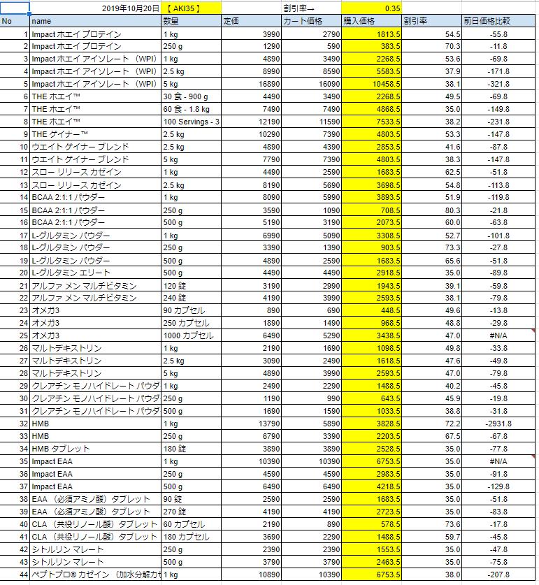 2019年10月20日の価格