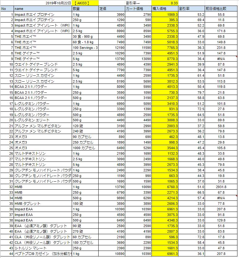 2019年10月22日の価格