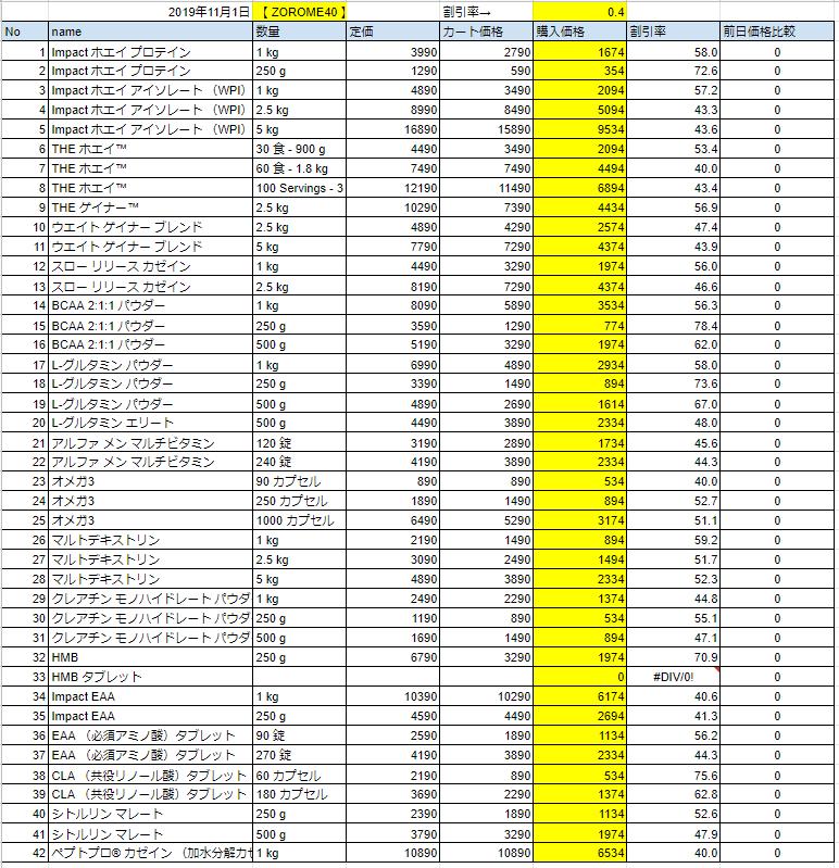 2019年11月1日の価格