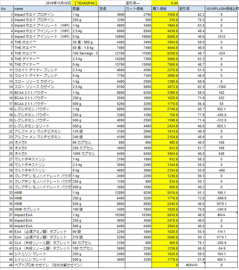 2019年11月10日の価格