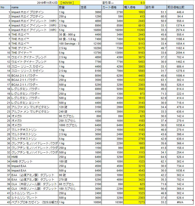 2019年11月12日の価格