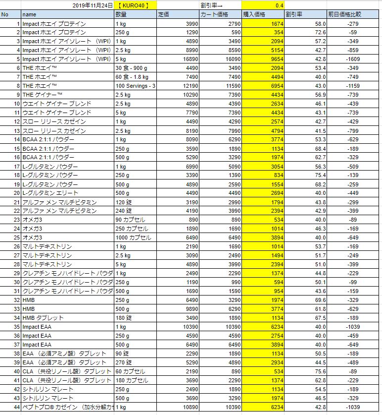 2019年11月24日の価格