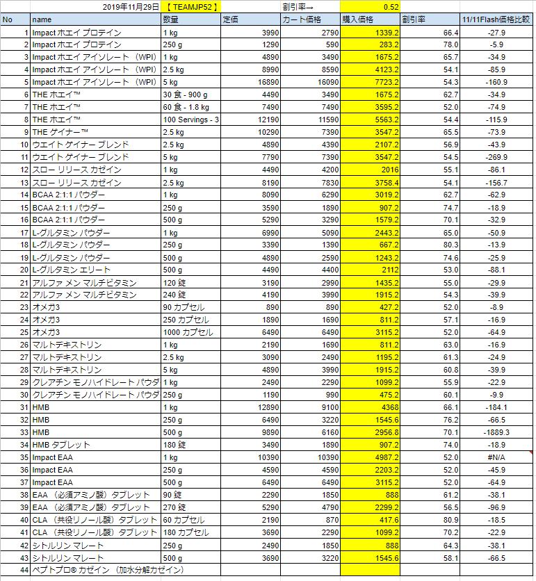 2019年11月29日フラッシュ価格