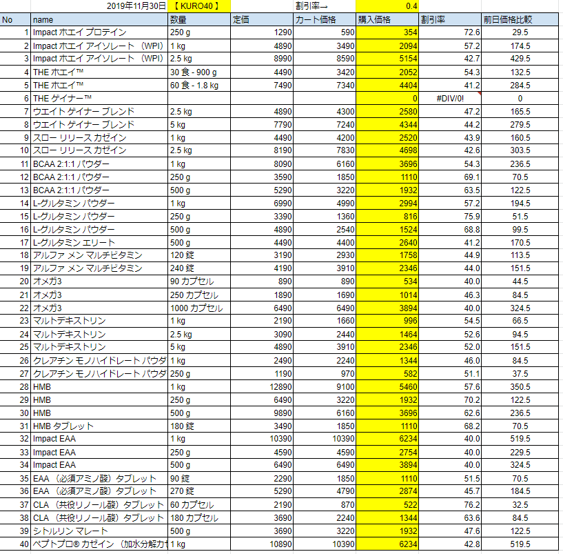 2019年11月30日の価格