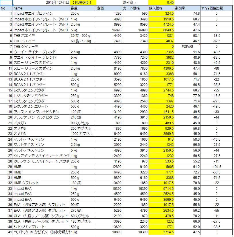 2019年12月1日の価格