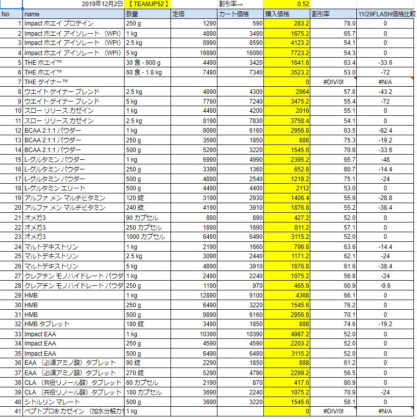 2019年12月2日の価格