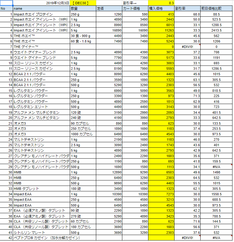 12月3日の価格