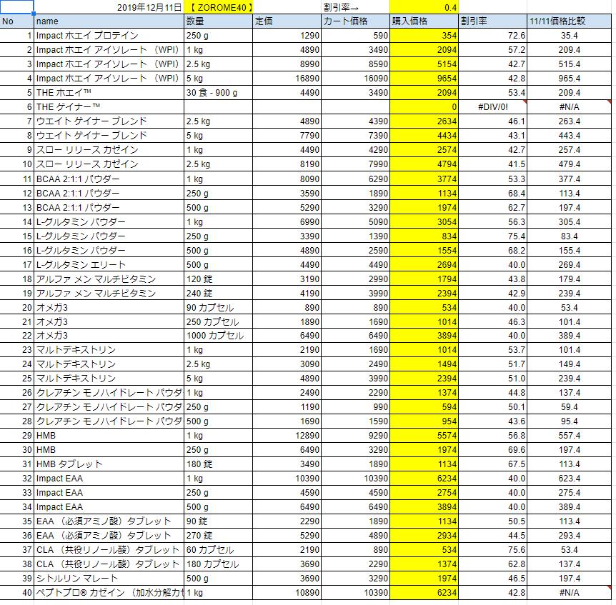 2019年12月11日の価格